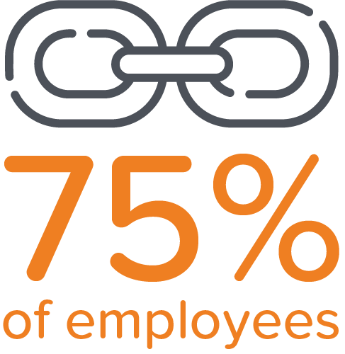 75% of employees worldwide do not feel connected to their company's purpose