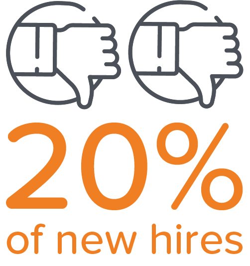 20% of new hires are unlikely to refer the company to their contacts after a lousy onboarding experience