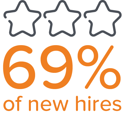69% of new hires are more likely to stay for at least three years after a good onboarding experience