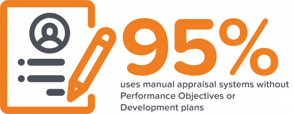 95% uses manual appraisal systems without performance objectives or development plans