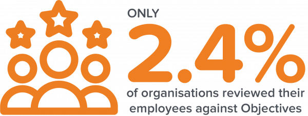 Only 2.4% of organisations reviewed their employees against objectives